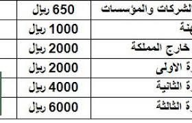 شروط وأسعار تجديد الإقامة للوافدين إلى المملكة في عام 2019