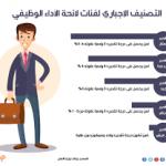 تطبيق التصنيف الإجباري للموظفين العاملين في الجهات الحكومية بقرار من وزارة الخدمة المدنية في المملكة العربية السعودية
