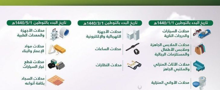 منع الوافدين من العمل في 12 مهنة ومصير العمالة بالمملكة العربية السعودية