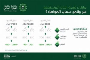 خطوات التقدم بشكوى في برنامج حساب المواطن