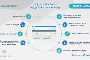 خدمة بياناتي في الأحوال المدنية وخدمات حساب أبشر وزارة الداخلية السعودية
