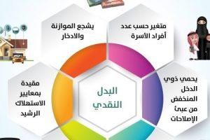 بالخطوات | طريقة حاسبة الدعم لحساب المواطن لتقدير ومعرفة المبلغ المستحق من المواطنين