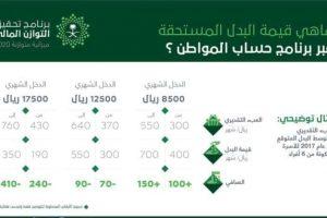 حاسبة حساب المواطن التقديرية في المملكة العربية السعودية