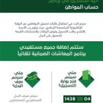 كيفية التسجيل في حساب المواطن 1438 والرفع السامي لسياسات واليات البرنامج اليوم