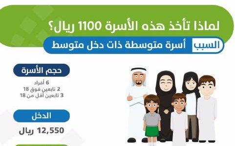 حاسبة دعم حساب المواطن التقديرية والتعرف على قيمة الاستحقاق وطريقة استعمالها