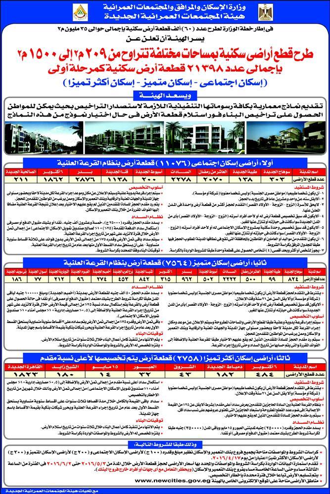 وزارة الإسكان تطرح أراضي جديدة في 21 محافظة ضمن أكبر قرعة في تاريخ الوزارة