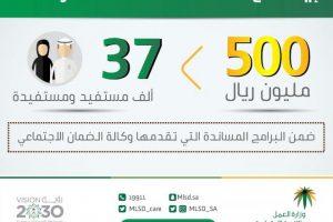 الاستعلام عن صرف المساعدات المقطوعة من خلال وزارة العمل والتنمية الاجتماعية 1440