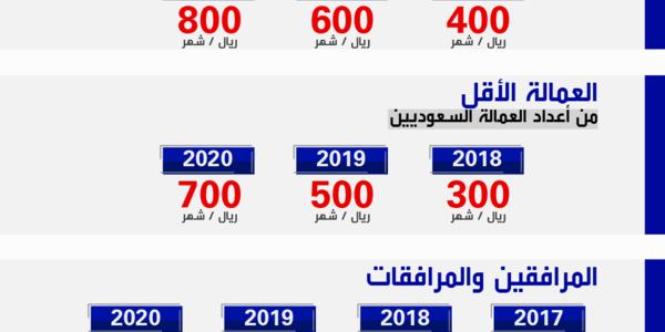 طرق تحصيل وسداد رسوم الوافدين والمرافقين للعمالة الوافدة توضحها مديرية الجوازات السعودية
