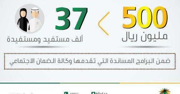 الاستعلام عن المساعدة المقطوعة لعام 1440 بالمملكة العربية السعودية
