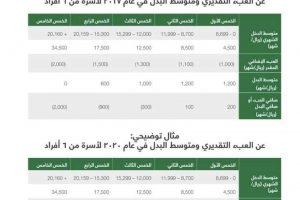 """السعودية تعلن عن إستمرار التسجيل في برنامج """"حساب المواطن"""""""