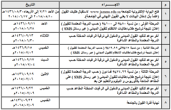 كيفية حساب النسبة الموزونة والنسبة المكافئة في جامعة جوف وجامعة الملك سعود