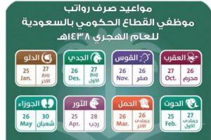 وزارة المالية السعودية: الرواتب بالأبراج وموعد صرف رواتب الشهر الجارى