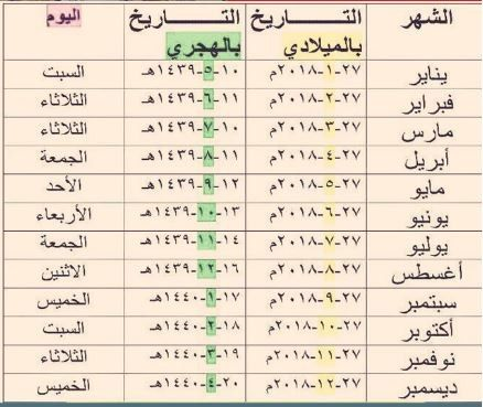 موعد صرف رواتب شهر أبريل 2018 بأمر من خادم الحرمين الشريفين الملك سلمان بن عبد العزيز