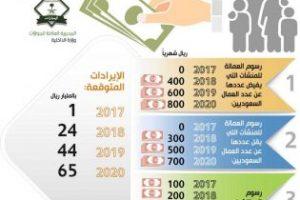 الأسباب الرئيسية وراء مغادرة الوافدين المقيمين بالمملكة العربية السعودية لهذا العام 2018