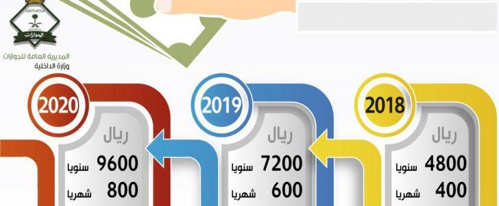 معرفة الرسوم المضافة على المقيمين والعاملين ورسوم  الأجانب في المملكة السعودية