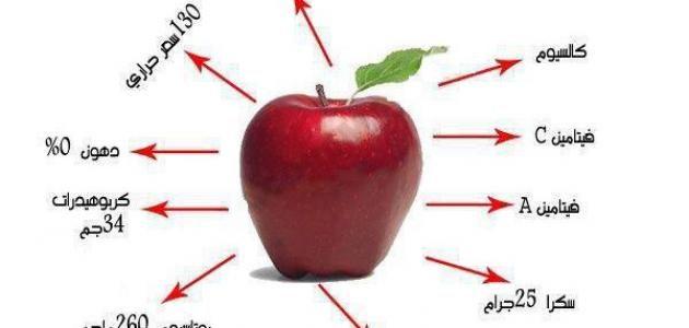 أهم فوائد التفاح للحامل والجنين للحفاظ على صحة الطفل والأم والفوز بمولود صحى