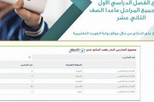 نتائج الطلاب في الكويت موقع المربع الإلكتروني بالرقم المدني وبرقم الجلوس