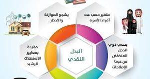 فتح التسجيل في حساب المواطن وخطوات التسجيل والاستفادة من الدعم النقدي المقدم
